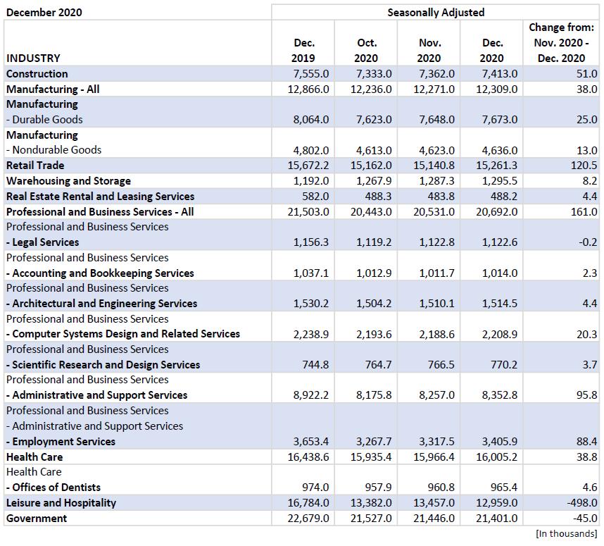 DEC 2020 - BLS Employment Situation Blog Image
