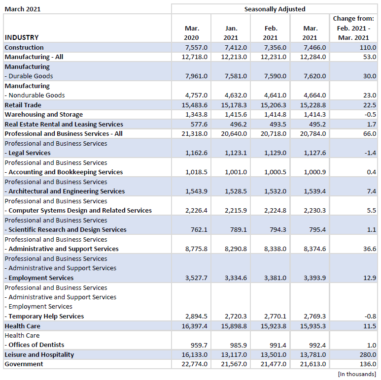 MAR 2021 - BLS Employment Situation Blog Image